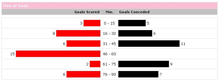 Palermo goal stats