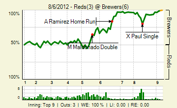 20120806_reds_brewers_0_20120806230809_live_medium