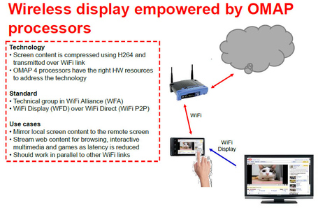 Omap-wifi-display_medium