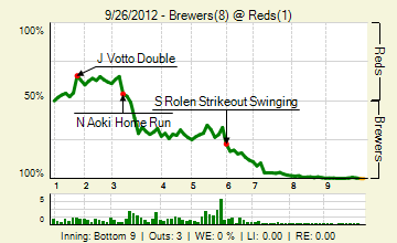 20120926_brewers_reds_0_20120926221722_live_medium
