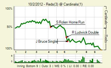 20121002_reds_cardinals_0_20121002231327_live_medium
