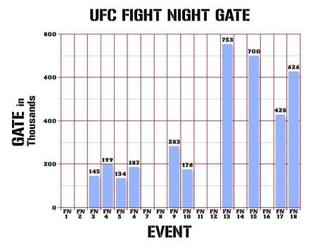 UFC Fight Night Gate