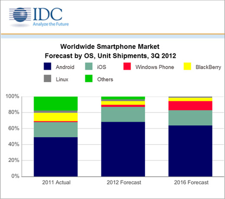 Idc-smartphone-marketshare_medium