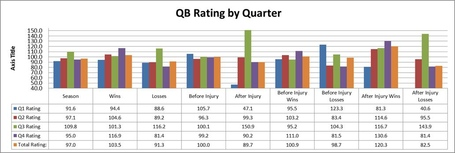 Qb_20rating_20by_20quarter_20with_20milestones_208_medium