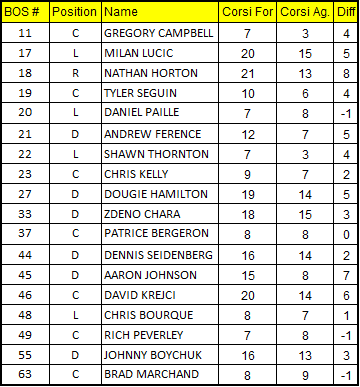 1-29-13_bruins_corsi_chart_medium_medium