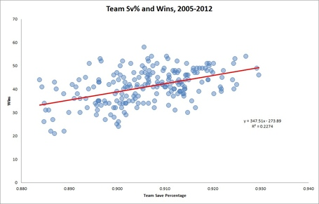Nhl-sv-percentage-wins_medium