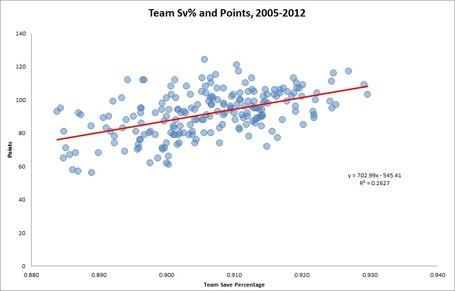 Nhl-sv-percentage-points_medium
