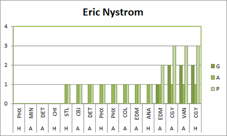 Ericnystromscoringgraph_medium