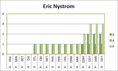 Ericnystromscoringgraph_medium