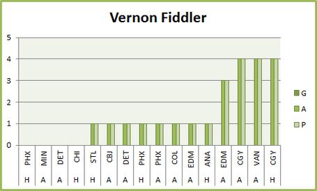 Vernonfiddlerscoringgraph_medium