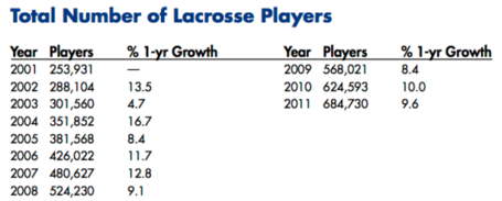 2011-lacrosse-growth-2-555x223_medium