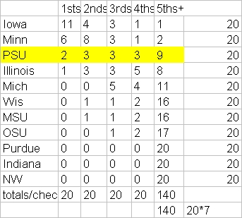 Big_ten_team_championship_counts_since_1993