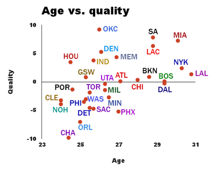 Age-vs-quality_medium
