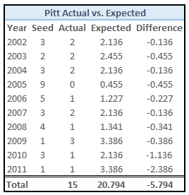 Pitt_actual_vs_expected_png_medium