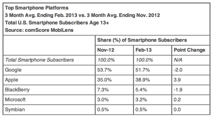 Feb-comscore-apple-platforms_medium