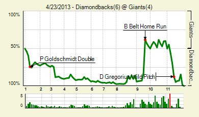 20130423_diamondbacks_giants_0_score_medium