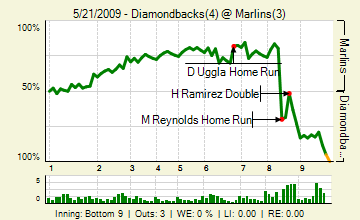 290521128_diamondbacks_marlins_128237322_live_medium