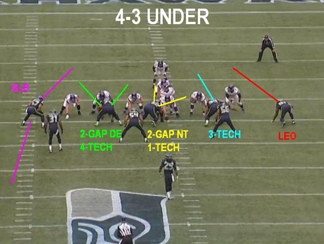 defining the seahawks defense an introduction field gulls