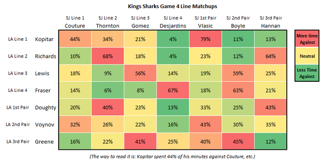 Kings_sharks_game_4_line_matching_large