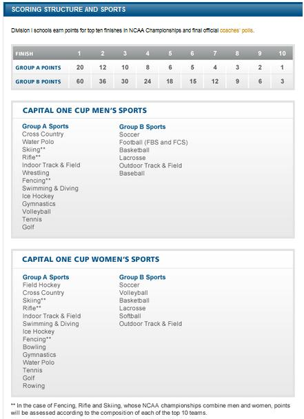 Capital-one-cup-scoring_medium