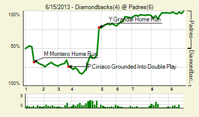 20130615_diamondbacks_padres_0_score_medium