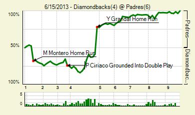 20130615_diamondbacks_padres_0_score_medium