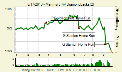 20130617_marlins_diamondbacks_0_2013061803322_live_medium