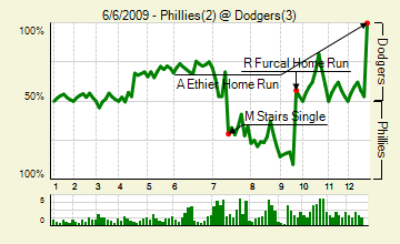 20090606_phillies_dodgers_0_score_medium