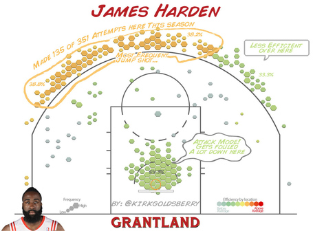 Grant_r_jameshardenshotchart_medium