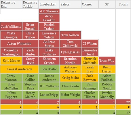 Bears_roster_defense_medium