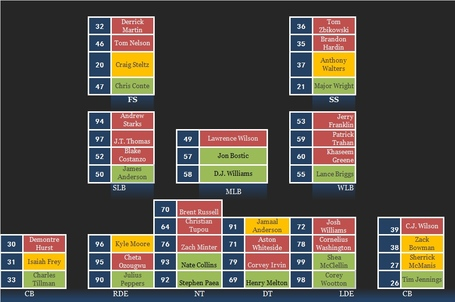 Bears_depth_chart_defense_medium