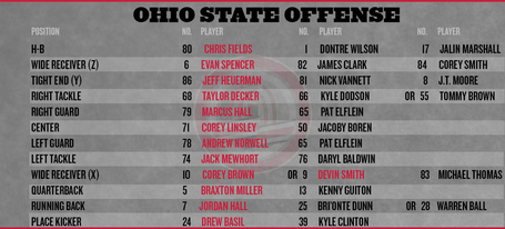 Ohio-state-depth-chart-2013-offense_medium
