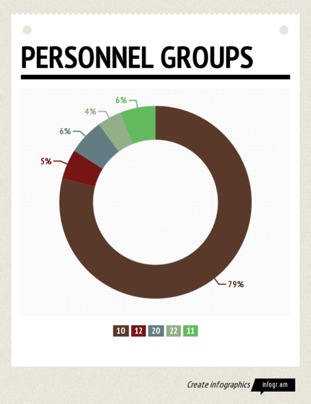 Personnel_groups_medium