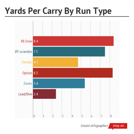 Yards_per_carry_by_run_type_medium