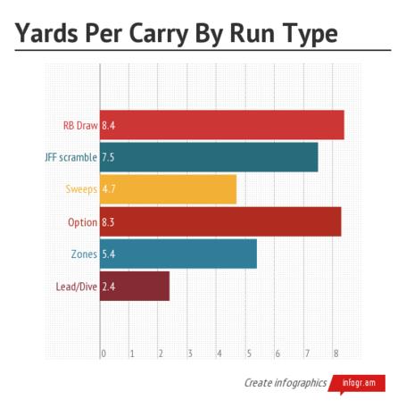 Yards_per_carry_by_run_type_medium
