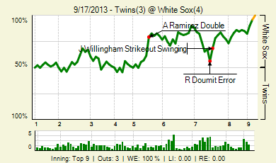 20130917_twins_whitesox_0_20130917234807_live_medium