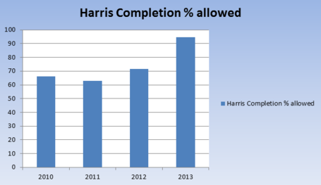 Jets_defense_harris_completion_allowed_medium