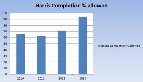 Jets_defense_harris_completion_allowed_medium