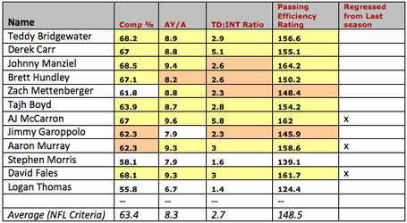 Nfl-qb-collegestats-criteria2_medium