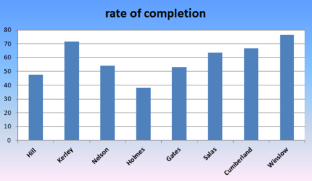 Completionrates_zpsc2cb08af_medium