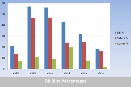 Dbblitzpercentages_zpsb40dfc00_medium_medium