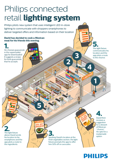 Philips-connected-retail-lighting-system-infographic_medium