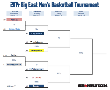 Big_east_tournament_bracket-28feb_medium