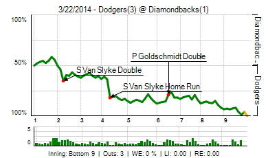 20140322_dodgers_diamondbacks_1_2014032280343_live_medium