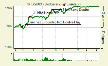 20090913_dodgers_giants_0_score_medium