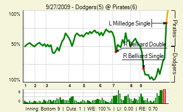 290927123_dodgers_pirates_143550495_live_medium