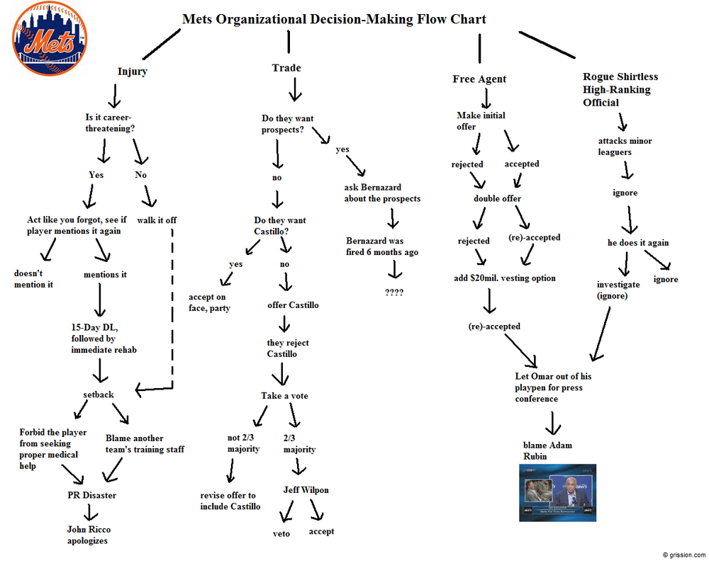 map of all nfl teams with Nfl Team Organizational Chart on Miami Dolphins in addition Siriusxms 2016 Nfl Training C  Tour Kicks Off On July 29 together with 22 besides La Rams Relocation Major Sports Guide Nfl Mlb together with Sanford Stadium Athens Ga.