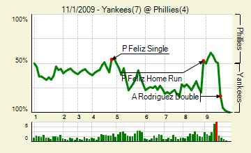 20091101_yankees_phillies_0_score_medium