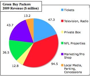 Packers-revenue_medium