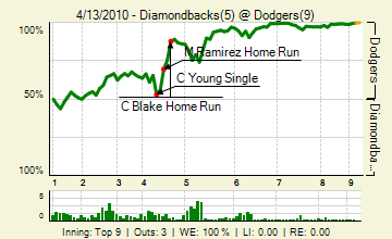 20100413_diamondbacks_dodgers_0_86_live_medium